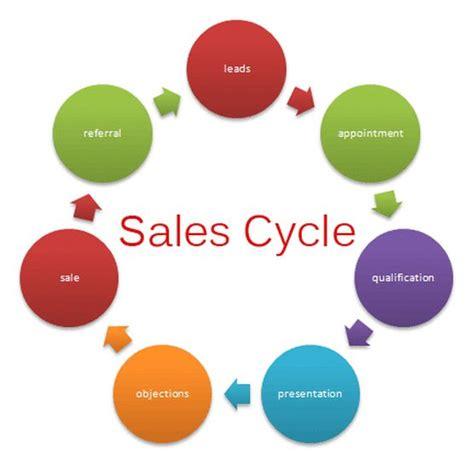 7 best sales skills images on sales skills ap
