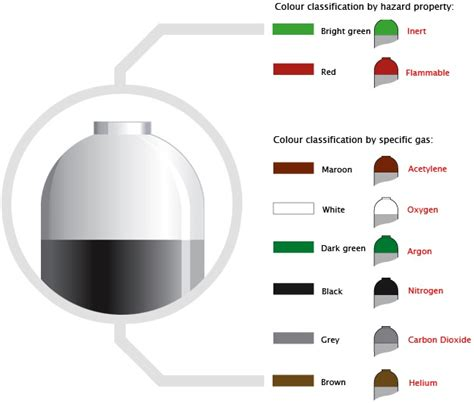 gas color gas cylinders gas cylinders colour coding chart