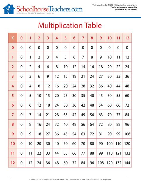 printable multiplication chart to 144 100 wonderful multiplication facts to 144 144 best