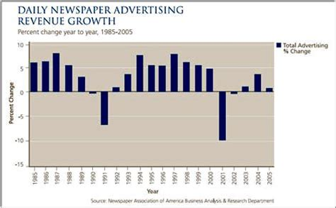 thad mcilroy – future of publishing » the future of newspapers