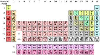 periodic table letters maps