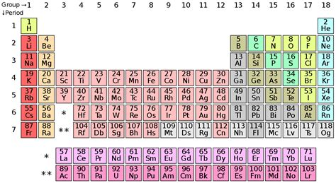 file periodic table polyatomic svg wikimedia commons
