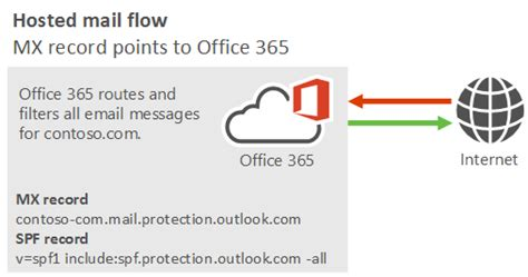 Office 365 Mail Records Manage All Mailboxes And Mail Flow Using Office 365