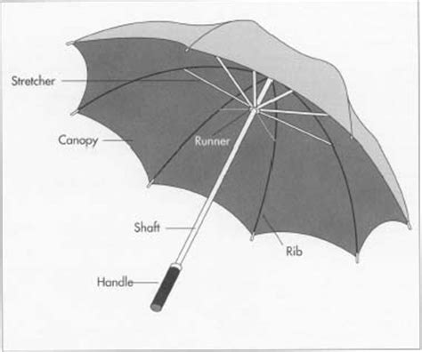 How umbrella is made   material, manufacture, history