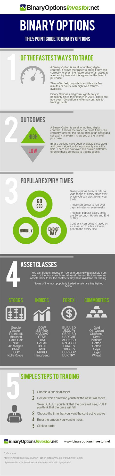 Latest Infographic On Binary Options The Guide To Binary