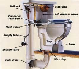 Install Plumbing by Marietta Clogged Toilet Repair Service In Marietta Ga