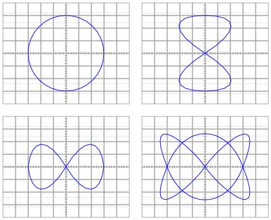 Sketch Lissajous Pattern | performance based assessments for ac circuit competencies
