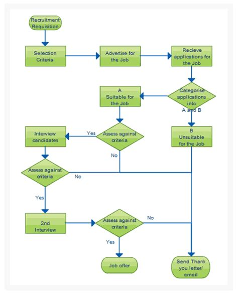 workflow chart template flowchart software for fast flow diagrams creately