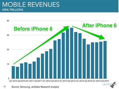 samsung  apple sales  revenue statistics business