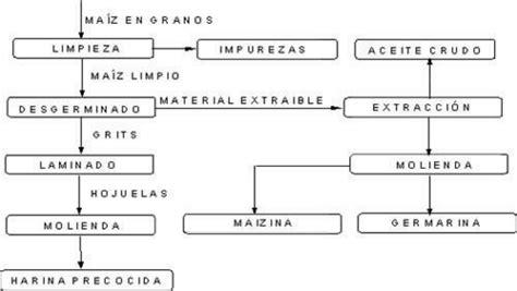 cadena de markov ventas diagrama de bloque del proceso de refinaci 243 n del ma 237 z