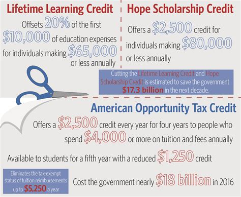 American Opportunity Tax Credit Mba by Here S How The Proposed Tax Bill Could Impact College