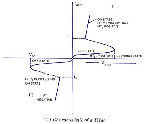 triac diagram triac characteristics electronic circuits and diagrams