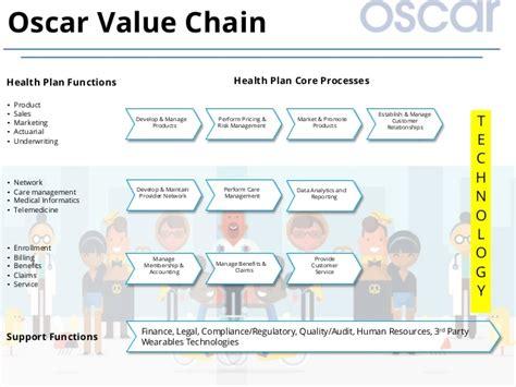 insurance value chain diagram oscar health insurance