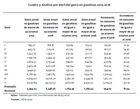 gasolina pagada en efectivo 2016 estimaci 243 n de precios m 225 ximos de gasolinas 2016 ciep