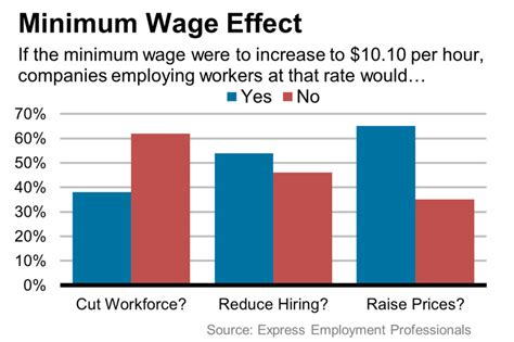 economics of minimum wage minimum wage increase could future hiring employment