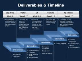 deliverables timeline