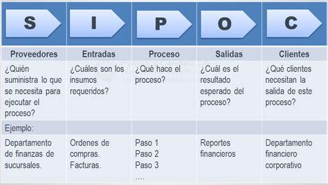 ejemplo de sipoc diagrama sipoc iso pinterest