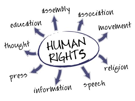 human rights sections human rights russell legal services