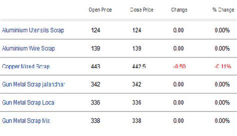 aluminium scrap metal prices india