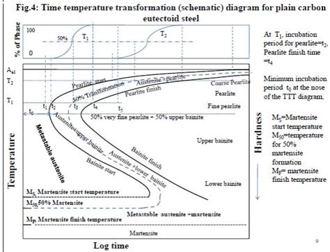 importance of phase diagram methods used for nanomaterials synthesis d ttt diagram