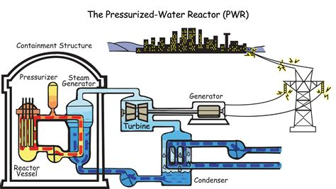 simple diagram of nuclear power plant how does a nuclear power plant work