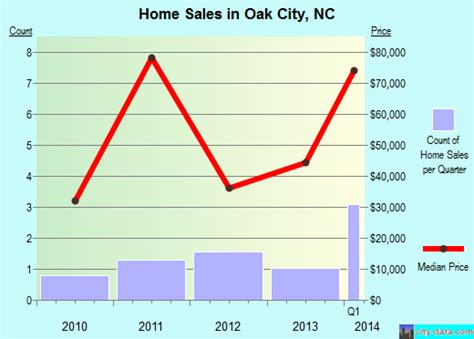 oak city carolina nc 27857 profile population