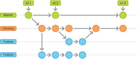 git tutorial diagram get slack notifications for new active sprint
