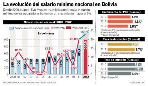 incremento salarial de bolivia en el 2016 gobierno presentar 225 paquete de decretos para los