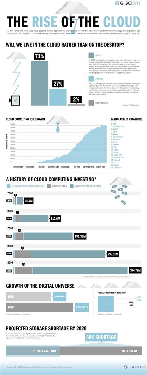 cloud computing infographic the big shift the rise of cloud computing gigaom