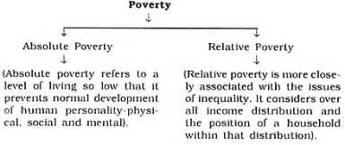 poverty definition essay