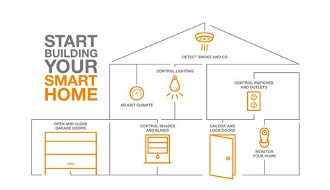 how to start building a house smart home the home depot canada