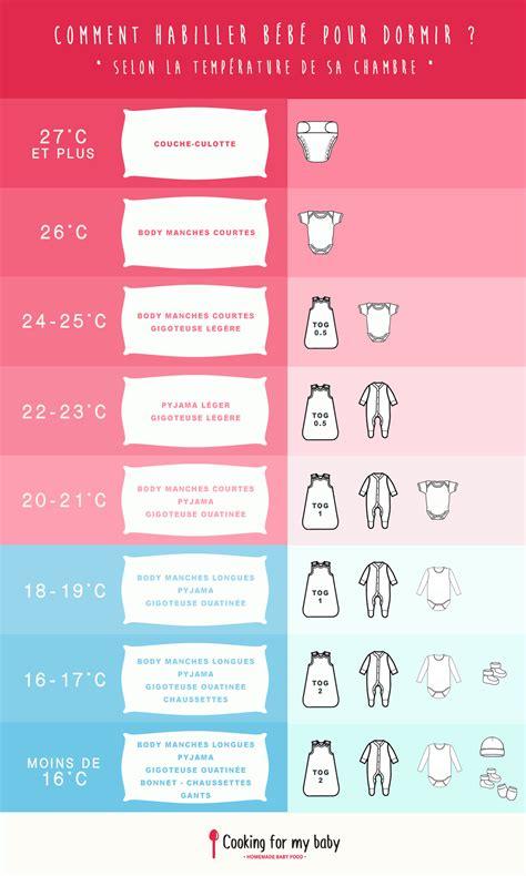 temperature ideale chambre enfant comment habiller b 233 b 233 la nuit selon la temp 233 rature de sa