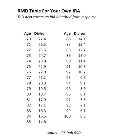 inherited ira rmd table rmd tables for iras