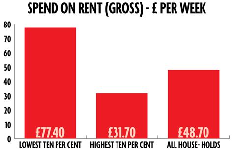 How Much Should An Mba Spend On Rent by There Are Two Things That Poor Spend More On Than