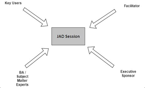 ppt joint application development powerpoint presentation id 405648