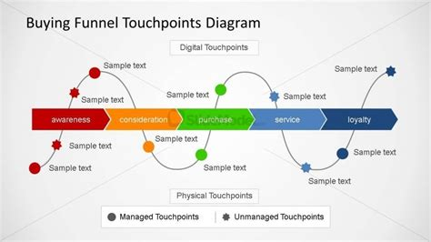 Buying Funnel Touchpoint Diagram Slidemodel Customer Touchpoint Mapping Template