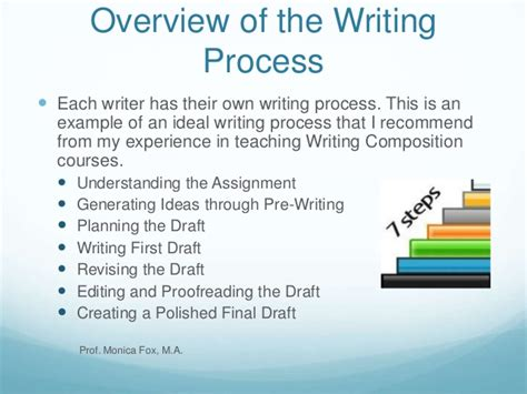 the 7 steps of the writing process by fox m a