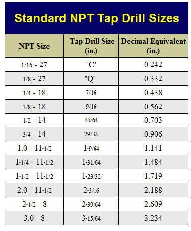 1 8 npt tap drill size chart