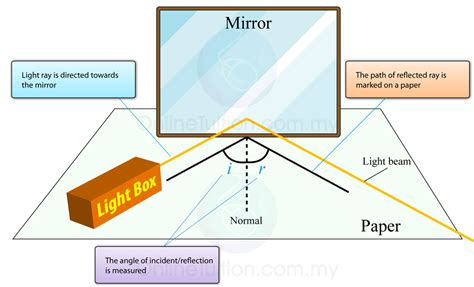 reflection of light wave spm physics form 4 form 5
