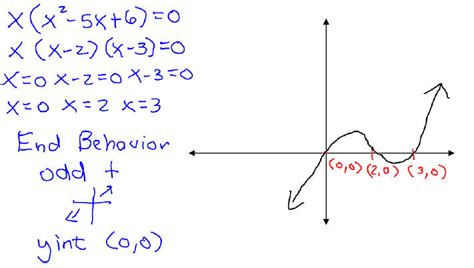 what is the purpose of sketching polynomial functions and their graphs