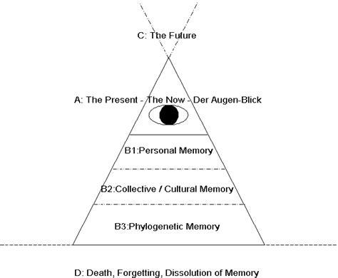 Aristokratie Vor Und Nachteile by Die Neue Kunst Der Perspektive Das Pyramidale Buch Die