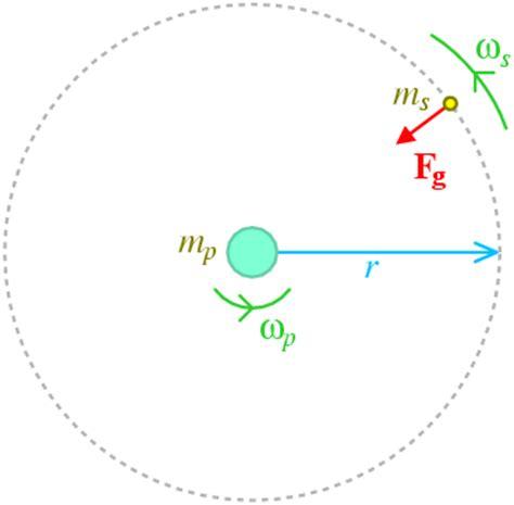 geostationary orbit — steve sque, university of exeter