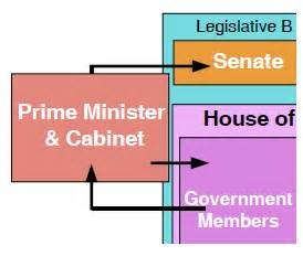 how are cabinet members selected canada a country by consent the canadian government cabinet