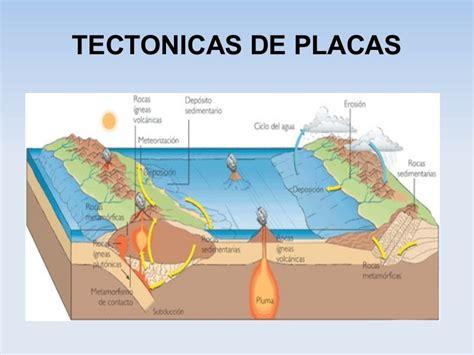 foto de las placas tectonicas tipos de placas tect 243 nicas