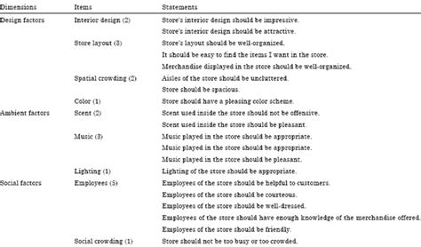 store layout questionnaire role of shopping motives age and gender in evaluating