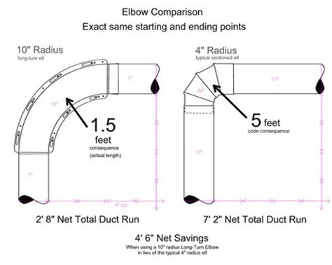 cost to install laundry comparison of new long turn dryer vent elbow to standard