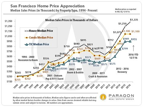 real estate cycles interest rates neighborhood