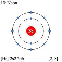 Number Of Protons For Neon by Neon Element Electrons Related Keywords Neon Element