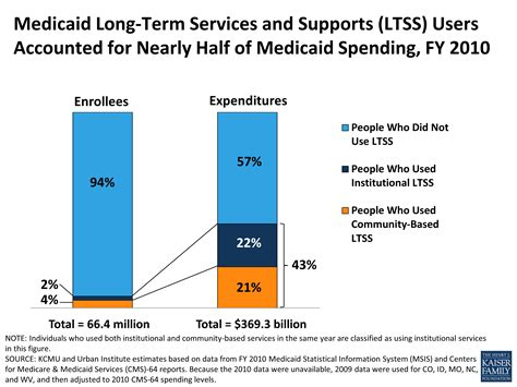 Medicaid And Long Term Services And Supports A Primer The Henry J | medicaid long term services and supports ltss users