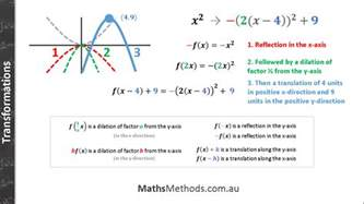 Overview Sketch Book At 21 free cheatsheets for vce maths methods mathsmethods